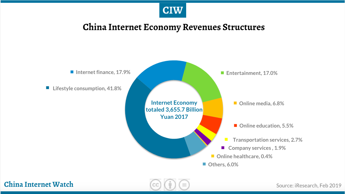 China internet data for 2019